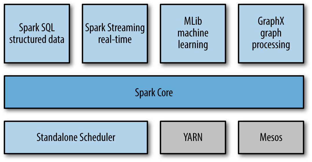 What I learned from processing big data with Spark